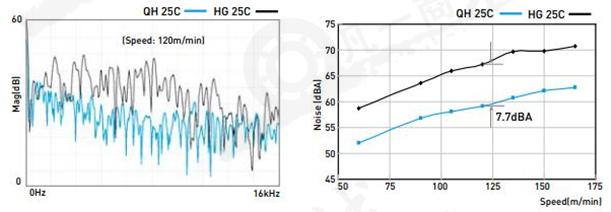 上银静音式直线导轨乃基于四列式单圆弧牙型接触设计为提升竞争优势而积极研发之高性能直线导轨。采用SynChM0ti0nTM技术的Q1 Type直线导轨搭教具储油功能的专利同步联结器可有效降低运转时噪音、提升运转平顺性、寿命与润滑效率。采用SynChM0ti0nIM技术的Q1 Type直线导轨具有更广泛的产业应用性,更适用于商速、宁静与低发尘黑求的高科技产业。 HIWIN Q1 Type直线导轨之QH系列与HIWIN HG系列具有组装的互换性,所以QH系列之设计规范与格度等级,请参照2-1 HG系列之相关说明